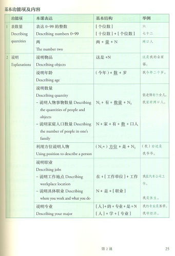 Mastering Chinese - Reading and Writing 1. ISBN: 9787107237775